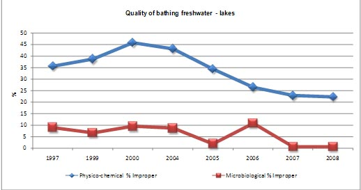 Figure 7 Quality of bathing freshwater - lakes