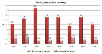 Figure 8 Drinking water quality in percentage
