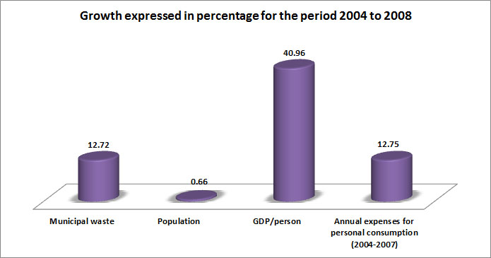 Figure 3 Percentage growths for the period 2004 to 2008 of municipal waste, population, GDP, as well as annual personal