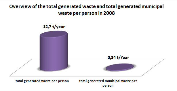Figure 4 Overview of total generated waste and total generated municipal waste per person in 2008