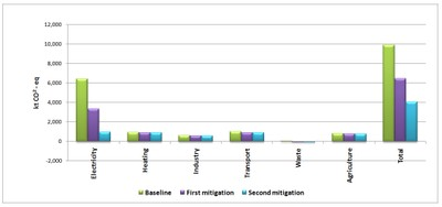 Figure 6 The effectiveness of three scenarios expressed as relative increases of 2025 emissions over 2008 emissions
