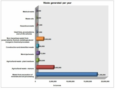 Figure 1 Estimated quantities of different waste types generated in 2008
