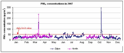 PM10 concentrations at Żejtun and Kordin