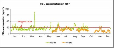 PM10 concentrations at Msida and Għarb