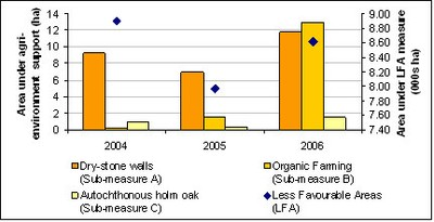 Area of agricultural land provided with financial support under the agri-environment support scheme or through the LFA scheme (2004-2006)