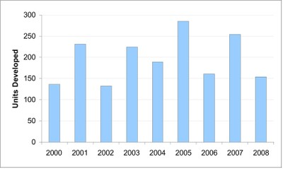 Number of dwelling units built outside the development zone