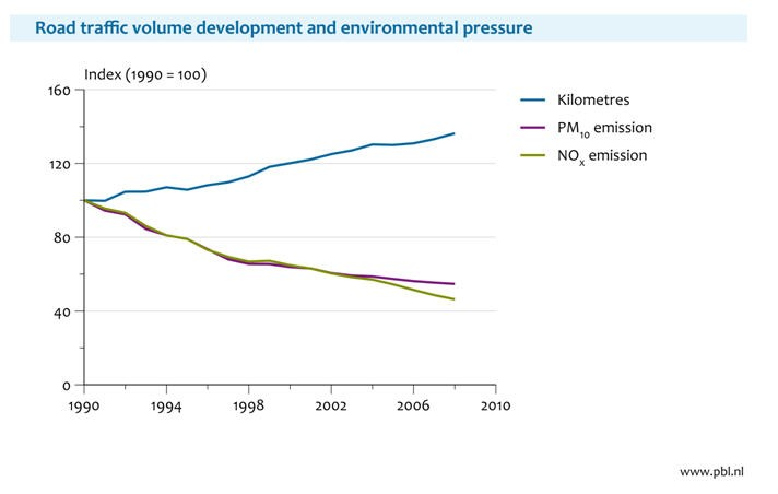 Figure 5: Emissions of NOx and PM10 from road traffic have decreased despite growing traffic volume.