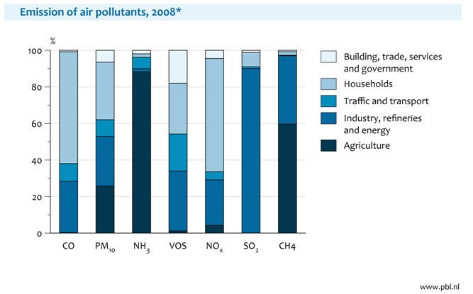 Figure 6: Contributions of different sectors to emissions of air pollutants and their precursors.