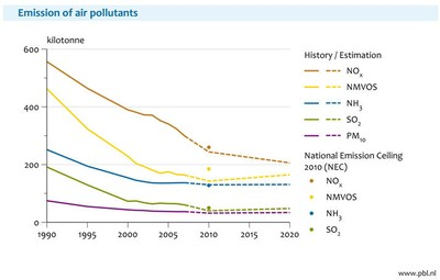 Figure 7: Emissions of air pollutants within the Netherlands have declined since 1990