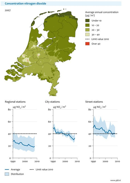Figure 1: NO2 concentrations in the Netherlands in 2007 (top) and measured trends since 1990 (bottom).