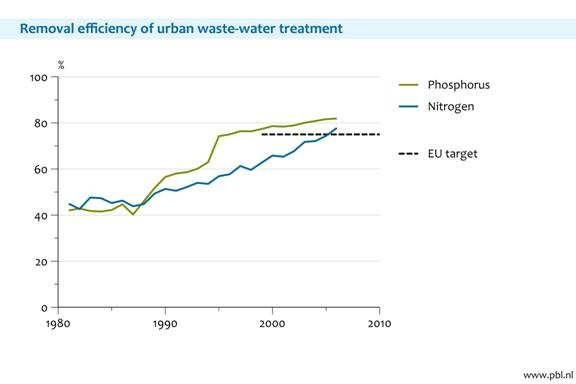Efficiency of urban wastewater treatment plants in the Netherlands (1981-1997)