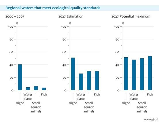 Regional waters which meet the ecological EU WFD standards