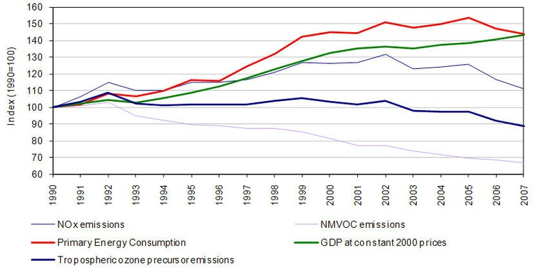 Fig. 7 - Relative development of the tropospheric ozone precursor emissions with GDP and primary energy consumption
