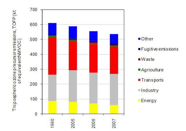 Fig. 8 - Aggregate tropospheric ozone precursor emissions by sector of activity