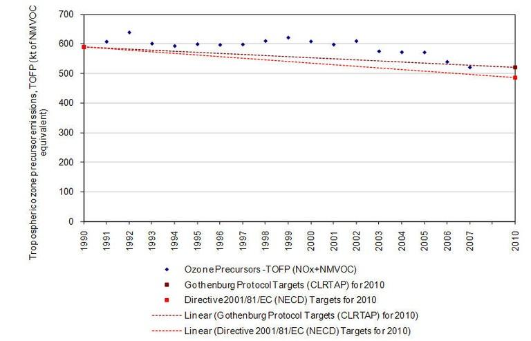 Fig. 9 - Aggregate emissions of tropospheric ozone precursors
