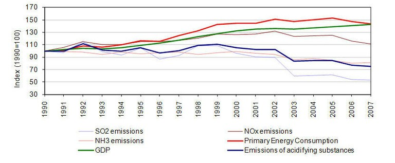 Fig. 4 - Relative progression of emissions of acidifying substances with GDP and primary energy consumption