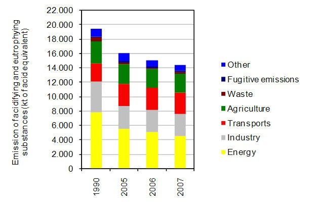 Fig. 5 - Aggregate emissions from acidifying and eutrophying pollutants by sector of activity