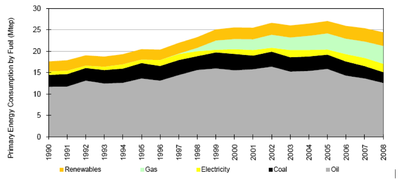 Fig. 1 - Trend in primary energy consumption by fuel, Portugal