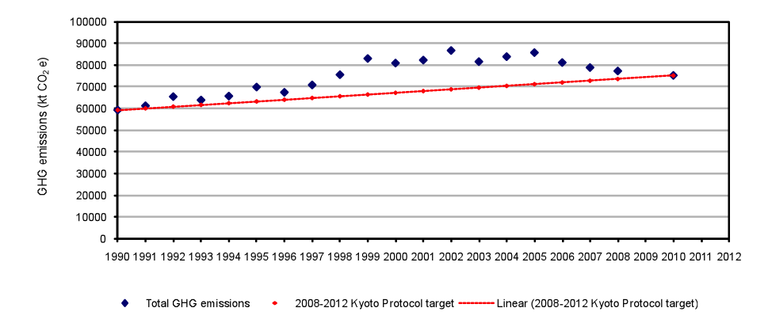 Fig. 11 - Total GHG emissions and Kyoto target, Portugal 2008 (excluding LULUCF)