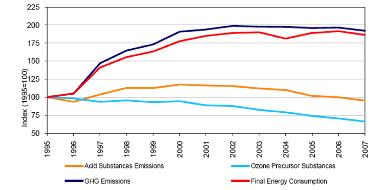 Fig. 13 - Transport – total energy consumption and emissions, Portugal