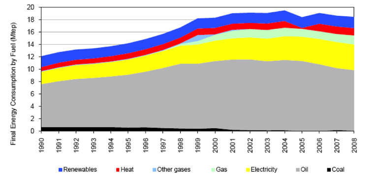 Fig. 2 - Trend in total energy consumption by fuel in Portugal