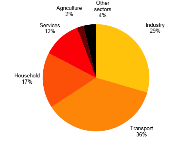 Fig. 3 - Total energy consumption by sector, Portugal 2008