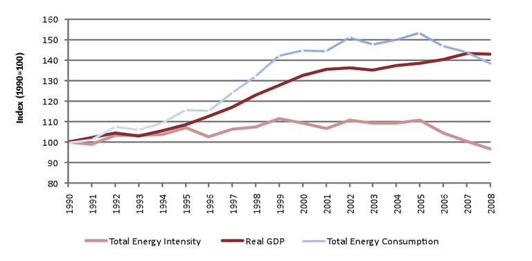 Fig. 4 - Trend in energy consumption and intensity, Portugal