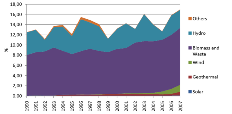Fig. 5 - Trend in share of renewable energy sources – primary energy consumption, Portugal