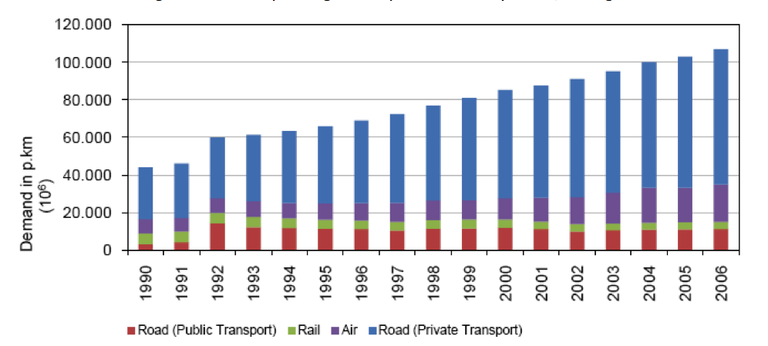 Fig. 7 - Trend in passenger transport demand by mode, Portugal