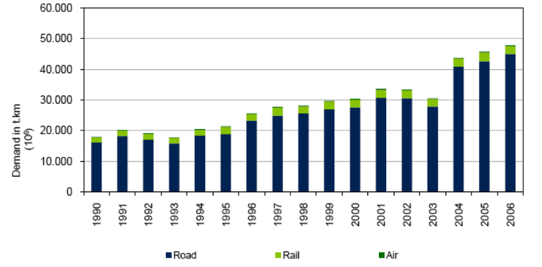 Fig. 9 - Trend in freight transport volume demand by mode, Portugal