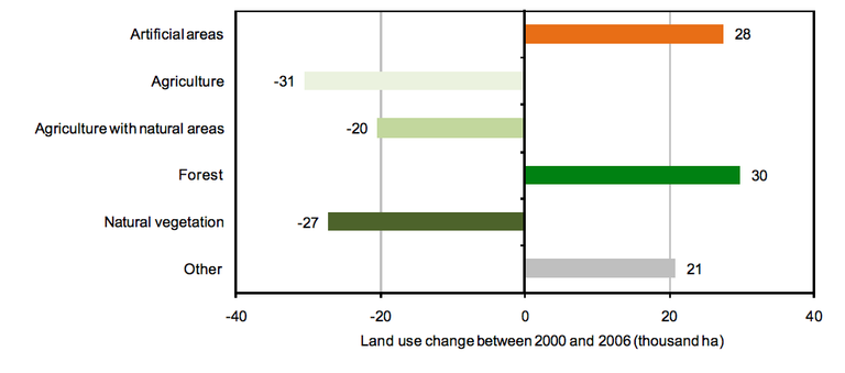 Fig. 4 - Land use changes by class (ha) between 2000 and 2006