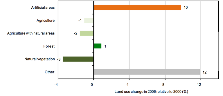 Fig. 5 - Land use changes by class (% in relation to 2000) between 2000 and 2006