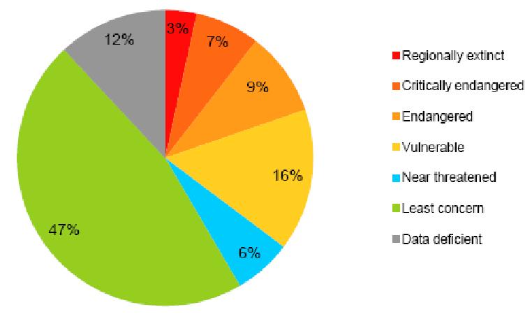 Fig. 1 - Vertebrates Red List evaluations