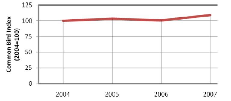 Fig. 2 - Common Bird Index