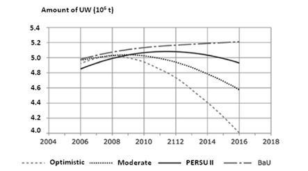 Fig. 10 - Development of the total production of UW in Portugal: Optimistic, Moderate, PERSU II and BaU scenarios
