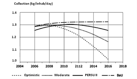 Fig. 9 - Development of the collection of urban waste in Portugal: Optimistic, Moderate, PERSU II and BaU scenarios