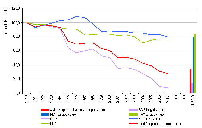 Figure 13: Trends of emissions of gases causing acidification and eutrophication