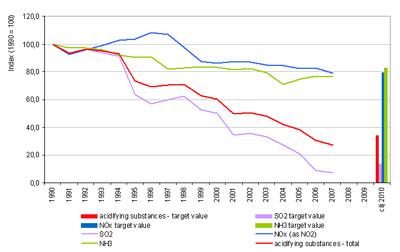 Image Result For Key Statistics For