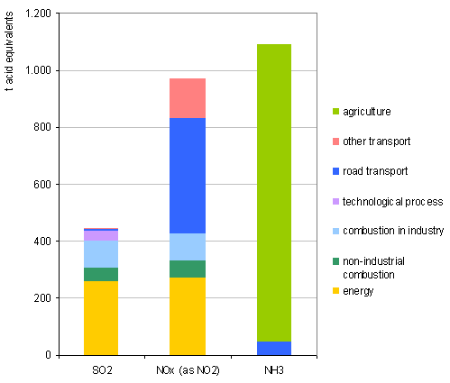 Figure 14: Structure of the emissions of gases causing acidification and eutrophication by source, 2007