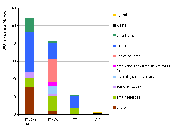 Figure 16: Structure of the emissions of ozone precursors by source of pollution in 2007