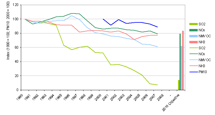 Figure 11: Index of the trends of total emissions of pollutants from the energy sector \u2013 emissions of SO<sub>2</sub>, NO<sub>x</sub>, NMVOC, NH<sub>3</sub> and PM<sub>10</sub>