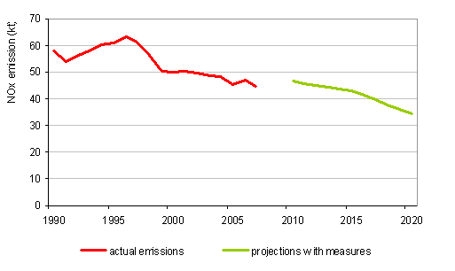 Figure 17: Course of NO<sub>x</sub> emissions, 1990\u20132007, and projections with measures up to 2020