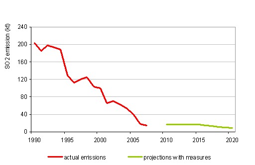 Figure 18: Course of SO<sub>2</sub> emissions, 1990\u20132007, and projections with measures up to 2020