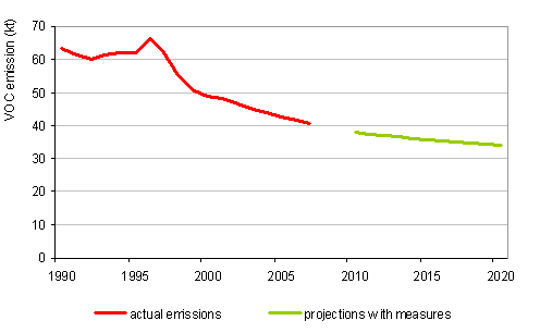 Figure 19: Course of VOC emissions, 1990\u20132007, and projections with measures up to 2020