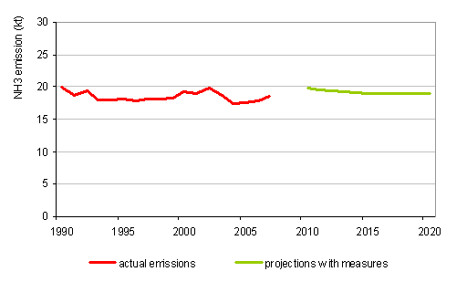 Figure 20: Course of NH<sub>3</sub> emissions, 1990\u20132007, and projections with measures up to 2020