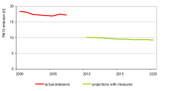 Figure 21: Course of PM<sub>10</sub> emissions, 1990\u20132007, and projections with measures up to 2020