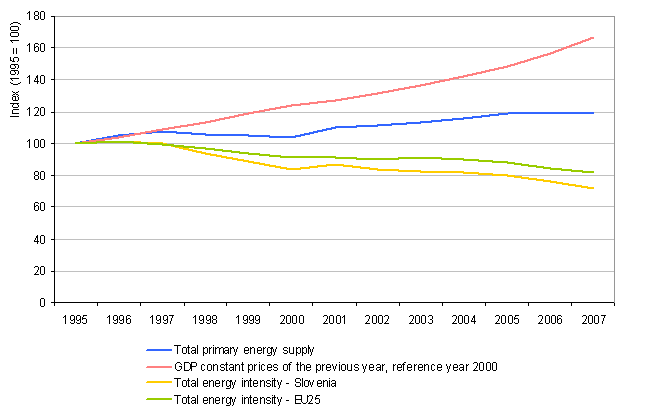 Figure 4: The trend of total energy consumption, GDP and total energy intensiveness in the period 1995\u20132007 relative to 1995 and comparison with the intensity trend in EU-25