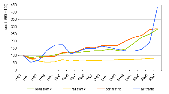 Figure 5: Development of goods transport in Slovenia (road traffic \u2013 tkm of Slovenian transporters at home and abroad, rail transport \u2013 net tkm on the Slovenian network, maritime transport \u2013 t of goods arriving and shipped at ports, air cargo \u2013 t of goods arriving and dispatched at airports)