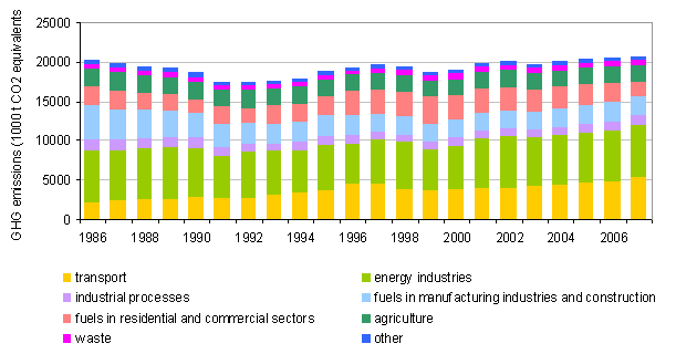 Figure 2: Annual GHG emissions by sector in Slovenia