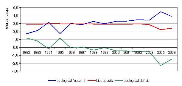 Figure 1: Ecological footprint, biocapacity and ecological deficit in Slovenia